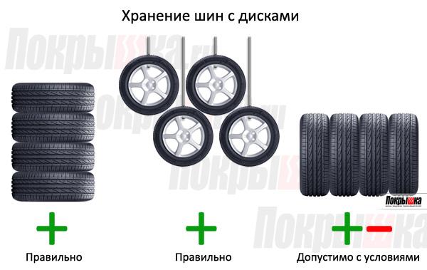 хранение колес (шин с дисками)