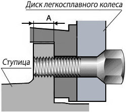 Крепление литого диска