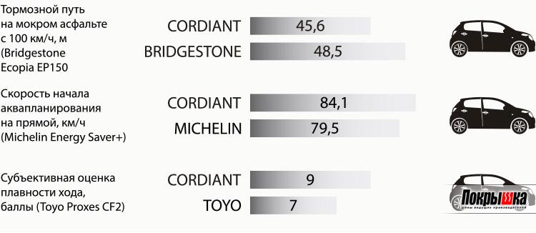 Сравнение шин Cordiant Comfort 2 с конкурентами