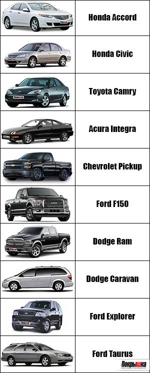 рейтинг угонов автомобилей в мире