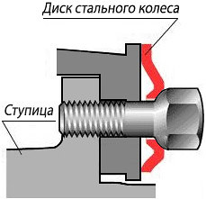 Крепление штампованного диска
