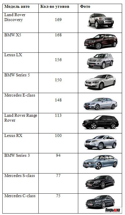 рейтинг угонов престижных машин