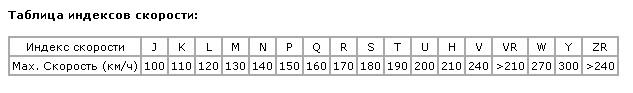 индексы скорости шин в буквенном обозначении