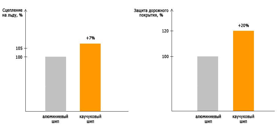 Сравнение характеристик алюминиевого и резинового шипа
