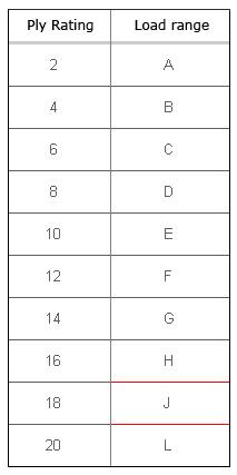 таблица слойности грузовых шин
