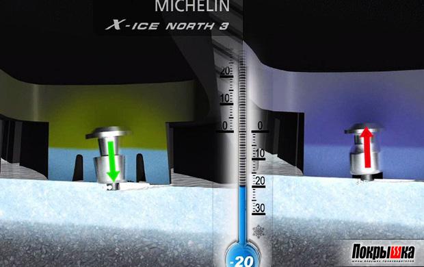 Michelin X-Ice North 3 при разной температуре