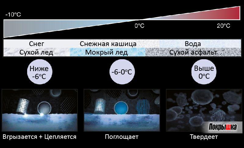 как реагирует на погоду новая силика Айс Гуард 35